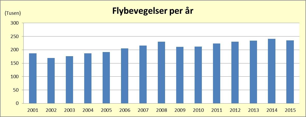Reisestatistikk gardermoen